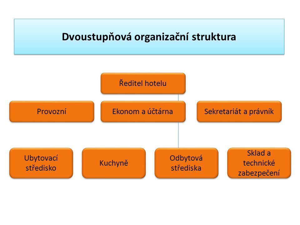 Dvoustupňová organizační struktura Ředitel hotelu Ekonom a účtárna Kuchyně Provozní Sekretariát a právník Ubytovací středisko Odbytová střediska Sklad