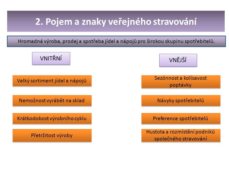 2. Pojem a znaky veřejného stravování Velký sortiment jídel a nápojů Sezónnost a kolísavost poptávky Nemožnost vyrábět na sklad Krátkodobost výrobního