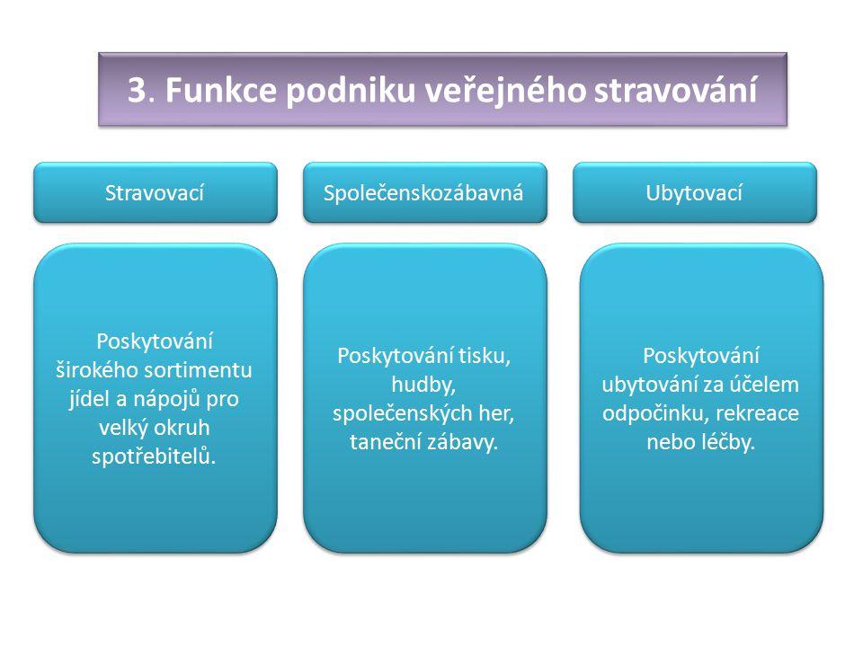 3. Funkce podniku veřejného stravování Stravovací Společenskozábavná Ubytovací Poskytování širokého sortimentu jídel a nápojů pro velký okruh spotřebi