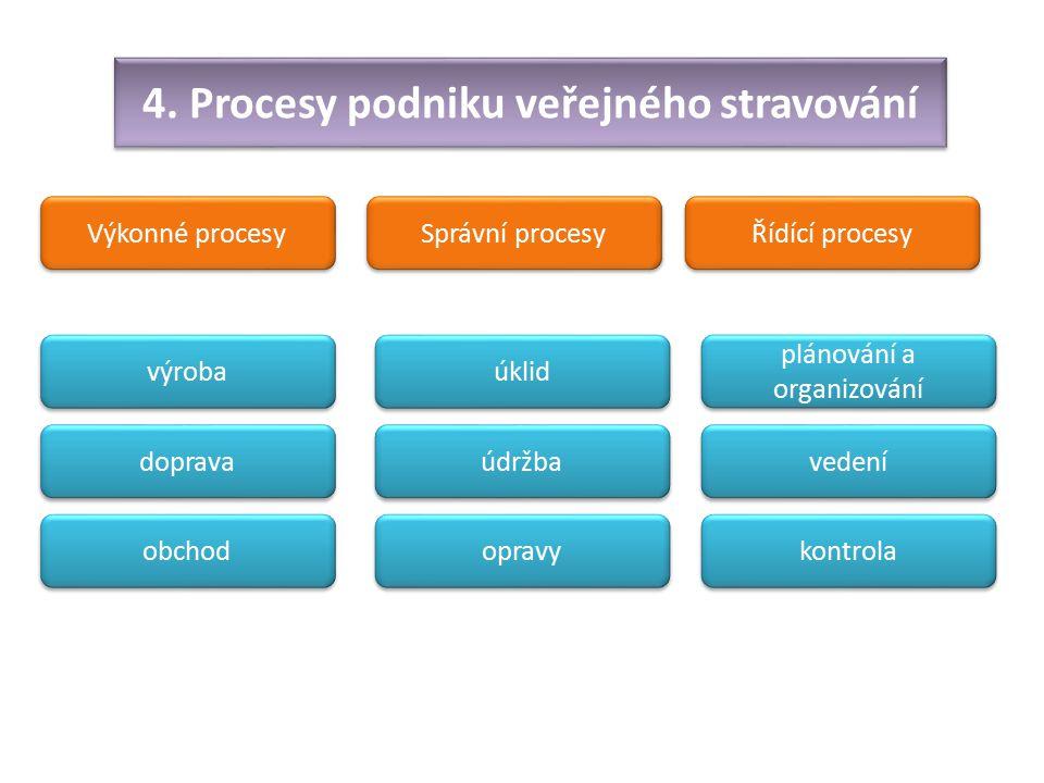 4. Procesy podniku veřejného stravování Výkonné procesy Správní procesy Řídící procesy výroba doprava obchod úklid údržba opravy plánování a organizov