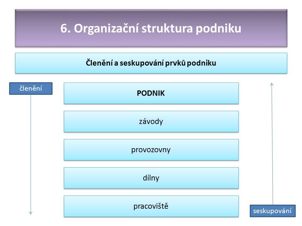 6. Organizační struktura podniku Členění a seskupování prvků podniku PODNIK závody provozovny dílny pracoviště členění seskupování
