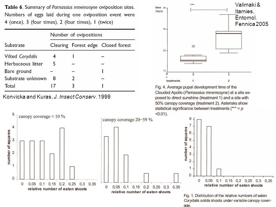 Konvicka and Kuras, J. Insect Conserv. 1999 Valimaki & Itamies, Entomol. Fennica 2005