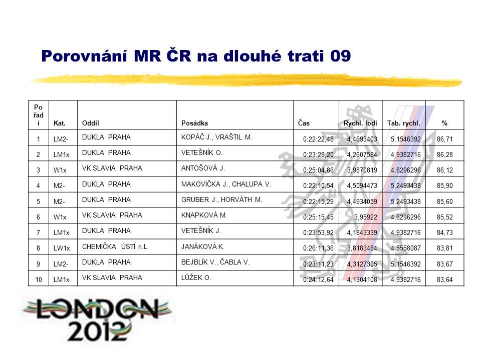 Porovnání MR ČR na dlouhé trati 09 Po řad íKat.OddílPosádkaČasRychl.