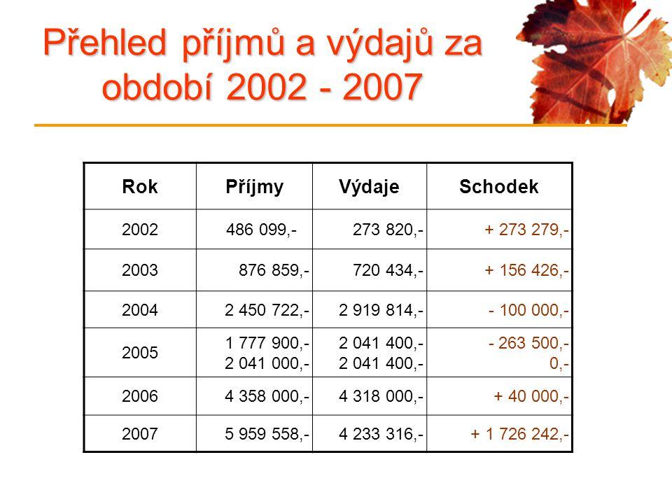 Přehled příjmů a výdajů za období 2002 - 2007 RokPříjmyVýdajeSchodek 2002 486 099,-273 820,-+ 273 279,- 2003876 859,-720 434,-+ 156 426,- 20042 450 72