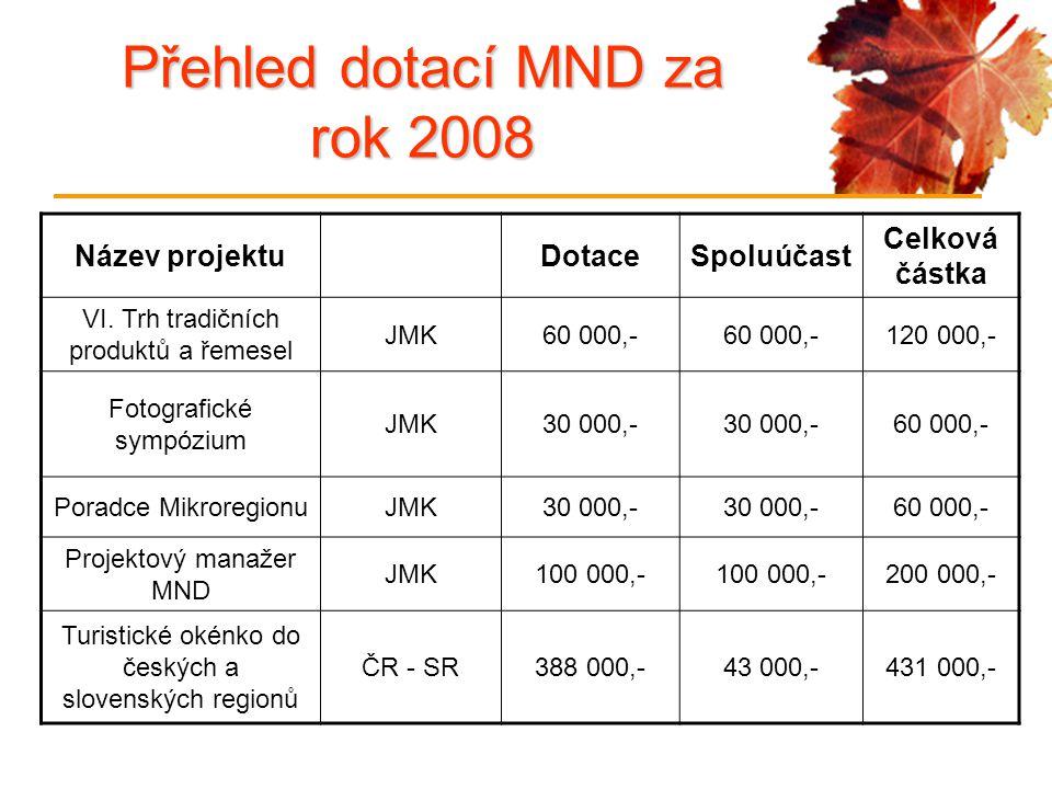 Název projektuDotaceSpoluúčast Celková částka VI. Trh tradičních produktů a řemesel JMK60 000,- 120 000,- Fotografické sympózium JMK30 000,- 60 000,-