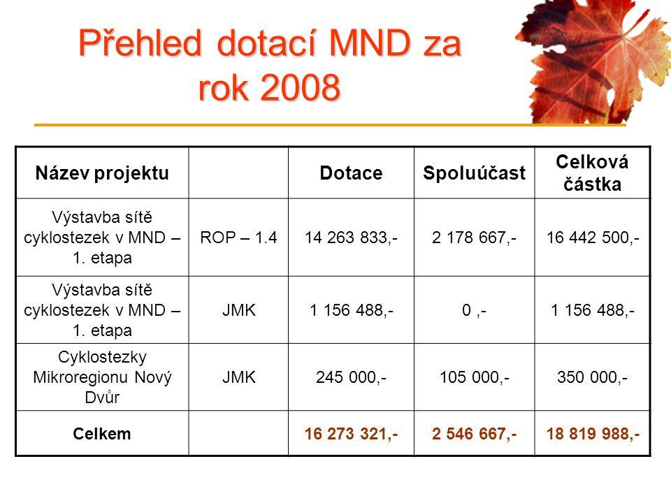 Název projektuDotaceSpoluúčast Celková částka Výstavba sítě cyklostezek v MND – 1. etapa ROP – 1.414 263 833,-2 178 667,-16 442 500,- Výstavba sítě cy