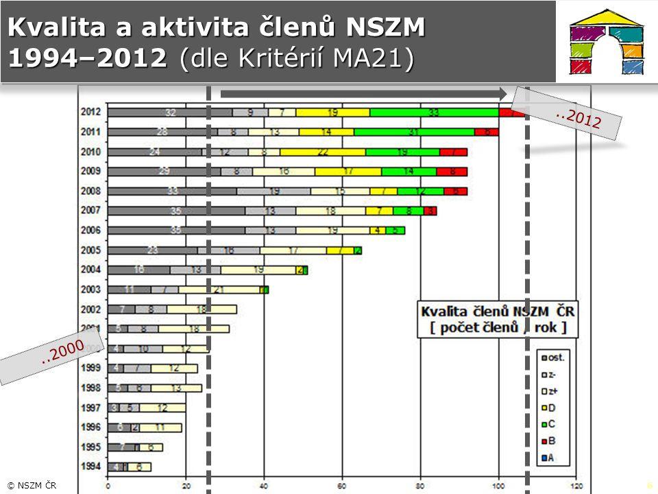 © NSZM ČR6 Kvalita a aktivita členů NSZM 1994–2012 (dle Kritérií MA21)..2000..2012