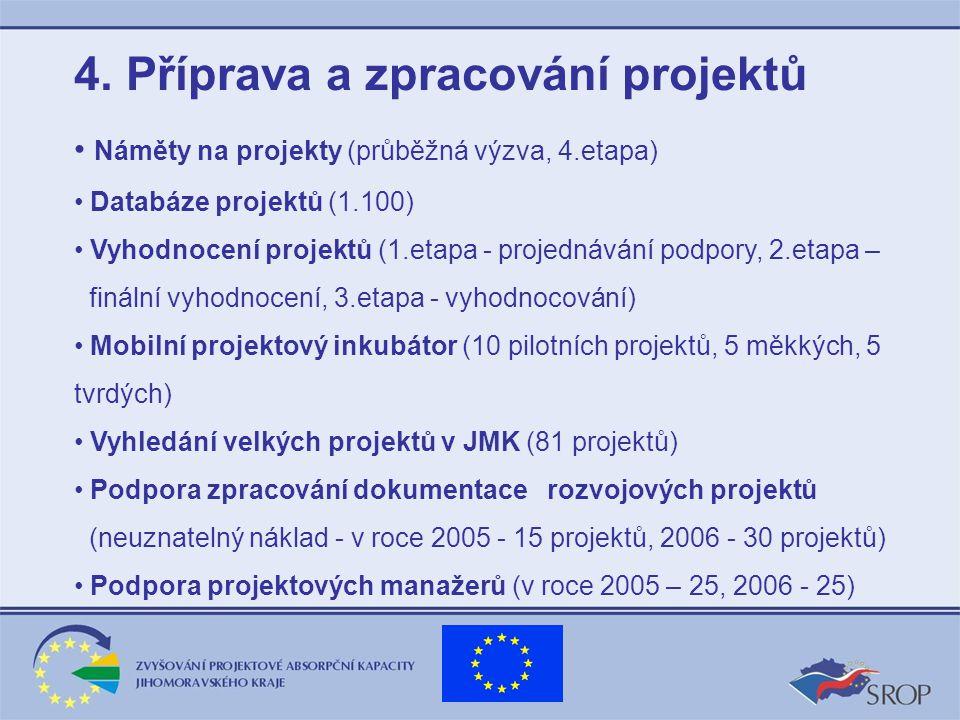 4. Příprava a zpracování projektů Náměty na projekty (průběžná výzva, 4.etapa) Databáze projektů (1.100) Vyhodnocení projektů (1.etapa - projednávání