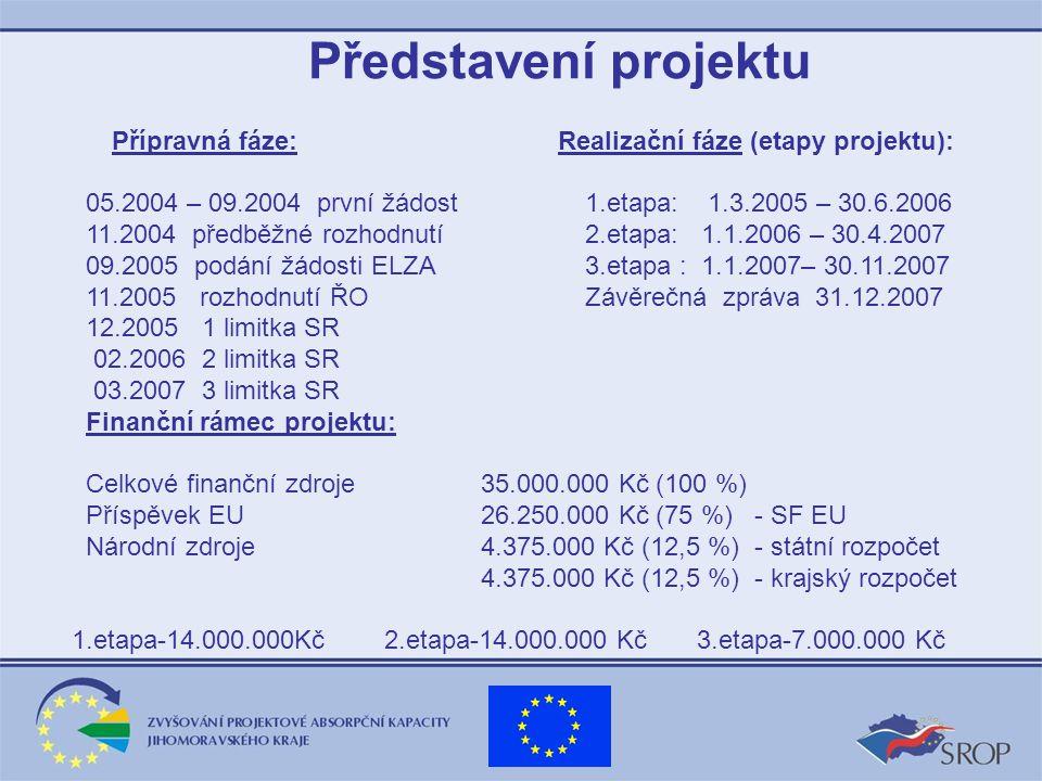 Představení projektu Přípravná fáze: Realizační fáze (etapy projektu): 05.2004 – 09.2004 první žádost 1.etapa: 1.3.2005 – 30.6.2006 11.2004 předběžné rozhodnutí 2.etapa: 1.1.2006 – 30.4.2007 09.2005 podání žádosti ELZA 3.etapa : 1.1.2007– 30.11.2007 11.2005 rozhodnutí ŘO Závěrečná zpráva 31.12.2007 12.2005 1 limitka SR 02.2006 2 limitka SR 03.2007 3 limitka SR Finanční rámec projektu: Celkové finanční zdroje 35.000.000 Kč (100 %) Příspěvek EU 26.250.000 Kč (75 %) - SF EU Národní zdroje 4.375.000 Kč (12,5 %) - státní rozpočet 4.375.000 Kč (12,5 %) - krajský rozpočet 1.etapa-14.000.000Kč 2.etapa-14.000.000 Kč 3.etapa-7.000.000 Kč