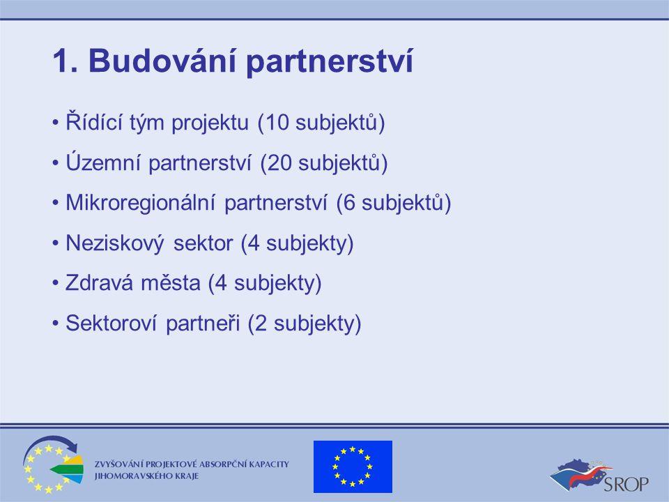 1. Budování partnerství Řídící tým projektu (10 subjektů) Územní partnerství (20 subjektů) Mikroregionální partnerství (6 subjektů) Neziskový sektor (