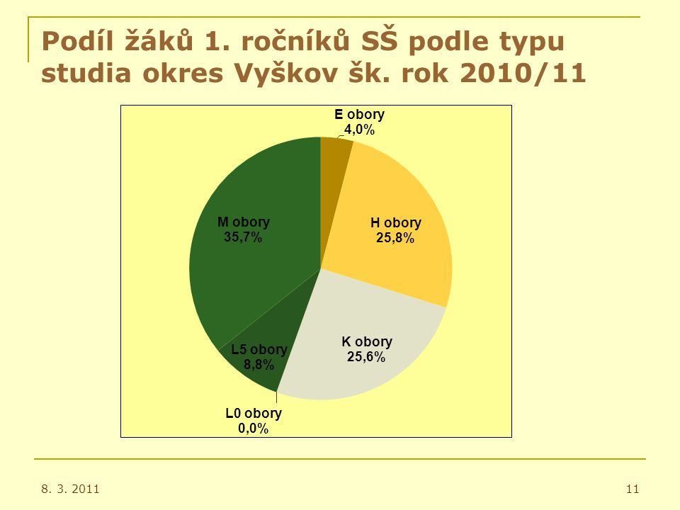 Podíl žáků 1. ročníků SŠ podle typu studia okres Vyškov šk. rok 2010/11 8. 3. 201111