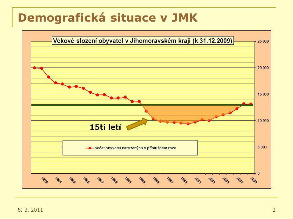 Vliv demografické situace na střední školství Porovnání počtu dětí v populačních ročnících žijících na území Jihomoravského kraje (k 31.12.2009) a počtu nabízených míst na SŠ zřizovaných JMK pro žáky 9.