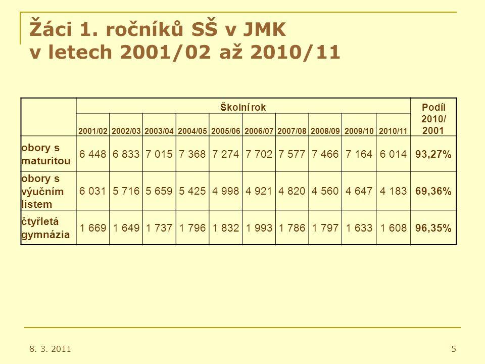 Žáci 1. ročníků SŠ v JMK v letech 2001/02 až 2010/11 8.