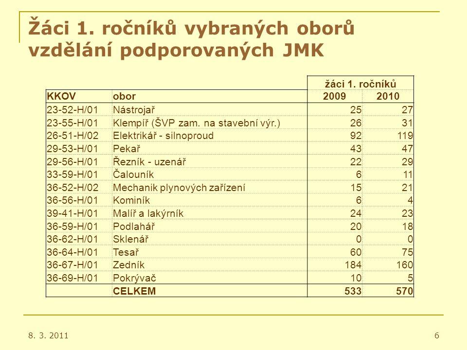 Žáci 1. ročníků vybraných oborů vzdělání podporovaných JMK 8.