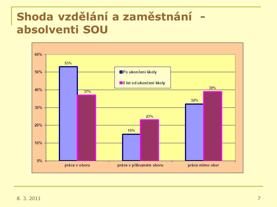 Počty žáků a kapacity středních škol zřizovaných JMK – školní rok 2010/11 8.