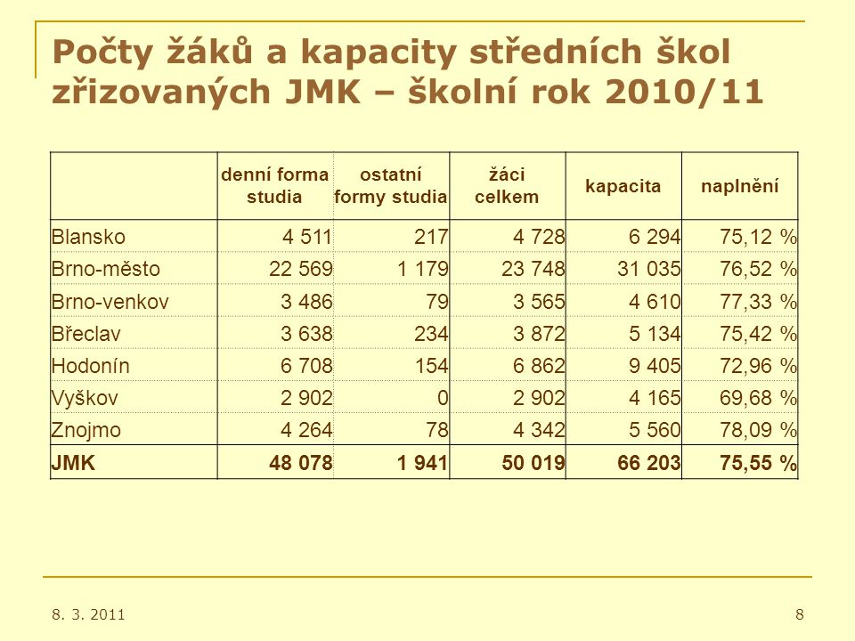 Žáci plnící PŠD v okrese Vyškov I. 8. 3. 20119
