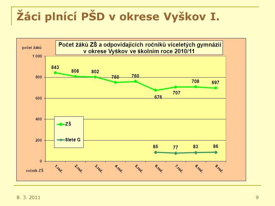 Žáci plnící PŠD v okrese Vyškov a JMK 8.3.