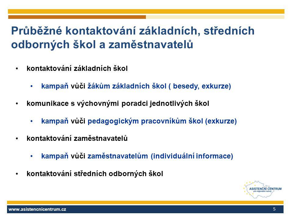 www.asistencnicentrum.cz 5 Průběžné kontaktování základních, středních odborných škol a zaměstnavatelů kontaktování základních škol kampaň vůči žákům základních škol ( besedy, exkurze) komunikace s výchovnými poradci jednotlivých škol kampaň vůči pedagogickým pracovníkům škol (exkurze) kontaktování zaměstnavatelů kampaň vůči zaměstnavatelům (individuální informace) kontaktování středních odborných škol