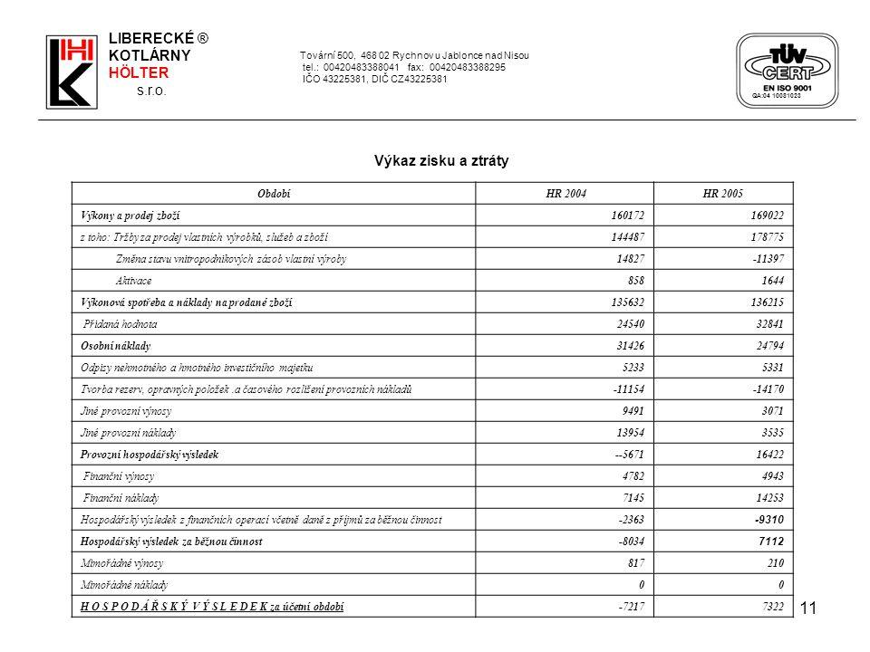 11 Tovární 500, 468 02 Rychnov u Jablonce nad Nisou tel.: 00420483388041 fax: 00420483388295 IČO 43225381, DIČ CZ43225381 Období HR 2004HR 2005 Výkony a prodej zboží 160172 169022 z toho: Tržby za prodej vlastních výrobků, služeb a zboží144487178775 Změna stavu vnitropodnikových zásob vlastní výroby14827-11397 Aktivace8581644 Výkonová spotřeba a náklady na prodané zboží135632136215 Přidaná hodnota2454032841 Osobní náklady3142624794 Odpisy nehmotného a hmotného investičního majetku52335331 Tvorba rezerv, opravných položek.a časového rozlišení provozních nákladů-11154-14170 Jiné provozní výnosy94913071 Jiné provozní náklady139543535 Provozní hospodářský výsledek--567116422 Finanční výnosy47824943 Finanční náklady714514253 Hospodářský výsledek z finančních operací včetně daně z příjmů za běžnou činnost-2363 -9310 Hospodářský výsledek za běžnou činnost-8034 7112 Mimořádné výnosy817210 Mimořádné náklady00 H O S P O D Á Ř S K Ý V Ý S L E D E K za účetní období-72177322 Výkaz zisku a ztráty LIBERECKÉ ® KOTLÁRNY HÖLTER s.r.o.