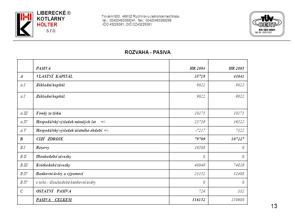 13 Tovární 500, 468 02 Rychnov u Jablonce nad Nisou tel.: 00420483388041 fax: 00420483388295 IČO 43225381, DIČ CZ43225381 PASIVAHR 2004HR 2005 AVLASTN