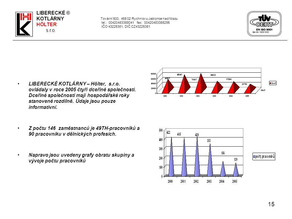 15 LIBERECKÉ KOTLÁRNY – Hölter, s.r.o. ovládaly v roce 2005 čtyři dceřiné společnosti. Dceřiné společnosti mají hospodářské roky stanovené rozdílně. Ú