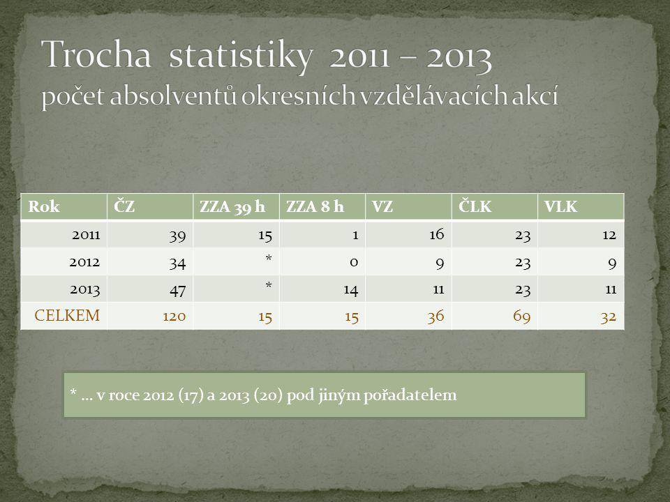RokČZZZA 39 hZZA 8 hVZČLKVLK 201139151162312 201234*09239 201347*14112311 CELKEM12015 366932 * … v roce 2012 (17) a 2013 (20) pod jiným pořadatelem