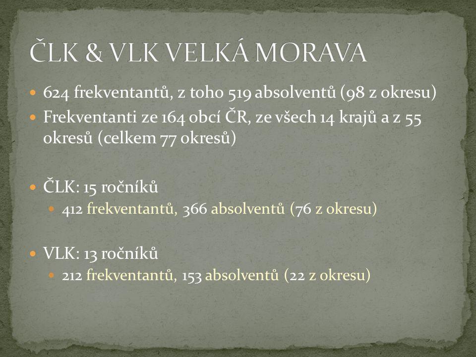 624 frekventantů, z toho 519 absolventů (98 z okresu) Frekventanti ze 164 obcí ČR, ze všech 14 krajů a z 55 okresů (celkem 77 okresů) ČLK: 15 ročníků