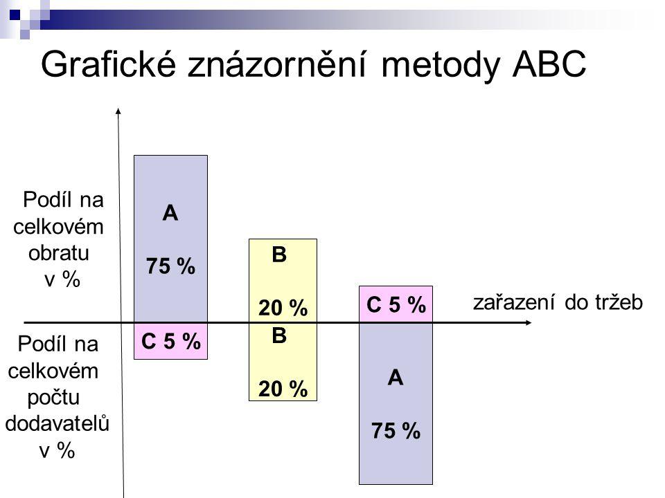 A 75 % C 5 % A 75 % B 20 % B 20 % Grafické znázornění metody ABC Podíl na celkovém obratu v % Podíl na celkovém počtu dodavatelů v % zařazení do tržeb