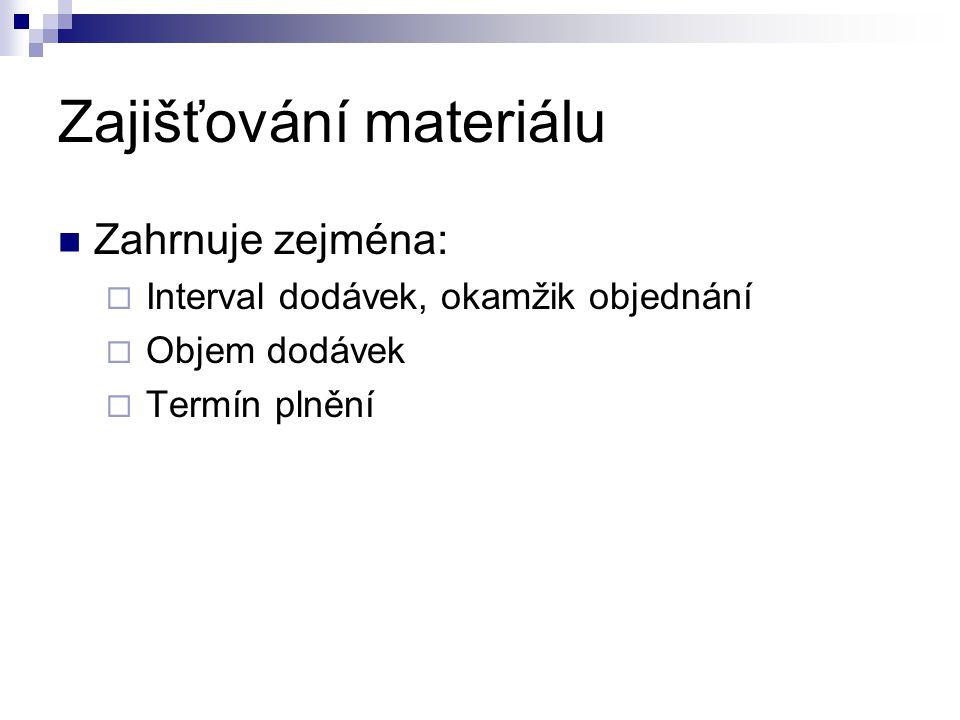 Zajišťování materiálu Zahrnuje zejména:  Interval dodávek, okamžik objednání  Objem dodávek  Termín plnění
