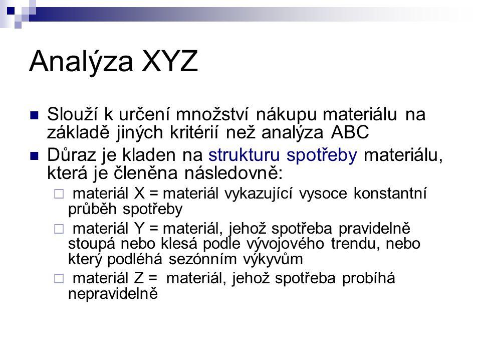 Analýza XYZ Slouží k určení množství nákupu materiálu na základě jiných kritérií než analýza ABC Důraz je kladen na strukturu spotřeby materiálu, kter