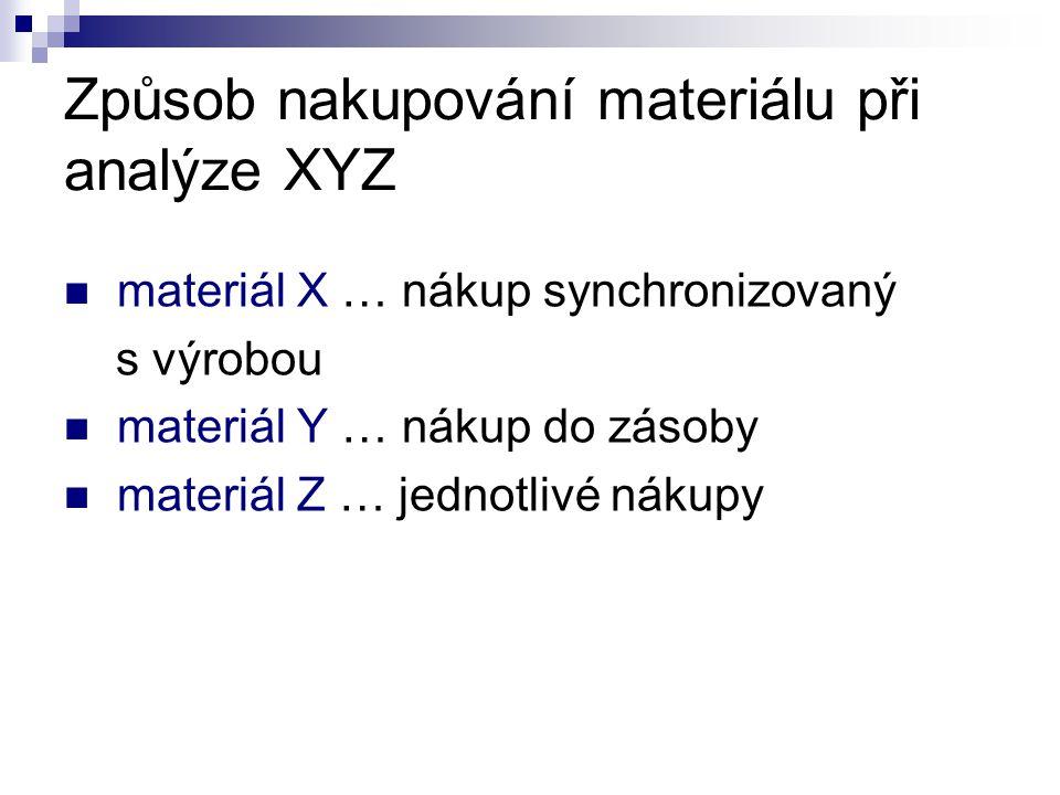 Způsob nakupování materiálu při analýze XYZ materiál X … nákup synchronizovaný s výrobou materiál Y … nákup do zásoby materiál Z … jednotlivé nákupy