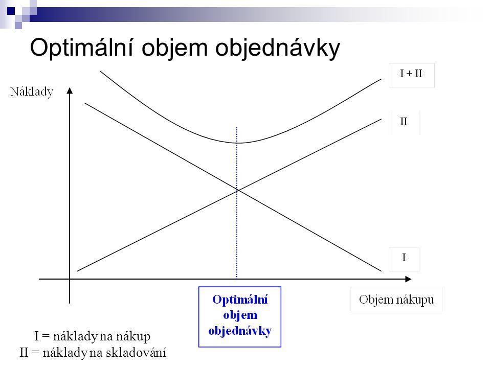 Optimální objem objednávky I = náklady na nákup II = náklady na skladování