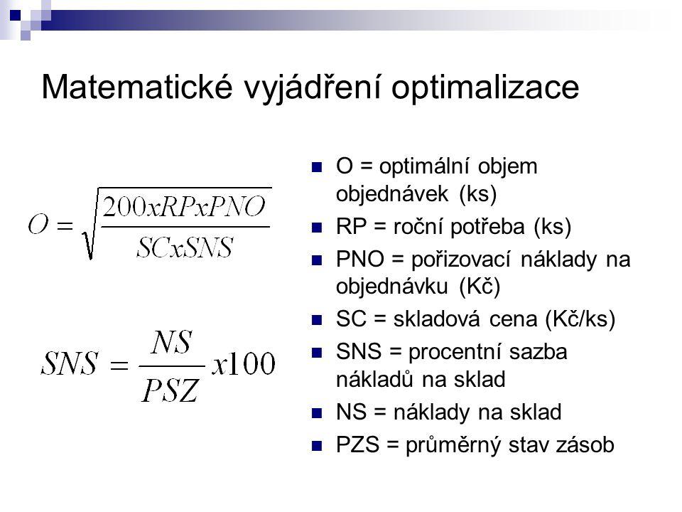 Matematické vyjádření optimalizace O = optimální objem objednávek (ks) RP = roční potřeba (ks) PNO = pořizovací náklady na objednávku (Kč) SC = sklado