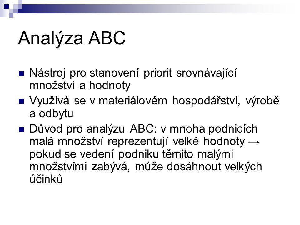 Analýza ABC Nástroj pro stanovení priorit srovnávající množství a hodnoty Využívá se v materiálovém hospodářství, výrobě a odbytu Důvod pro analýzu AB