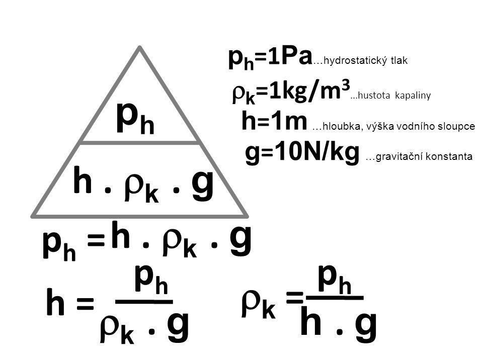 phph p h =1 Pa …hydrostatický tlak h = 1m …hloubka, výška vodního sloupce h.