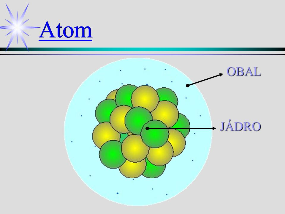 Atom OBAL JÁDRO JÁDRO