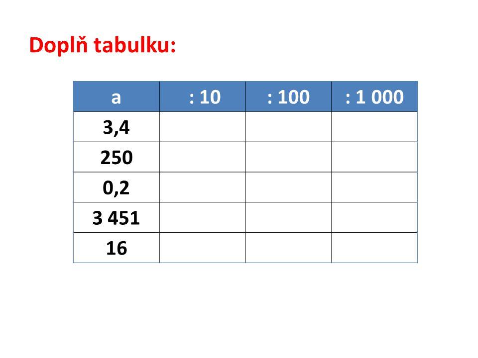 Doplň tabulku: a : 10: 100: 1 000 3,4 250 0,2 3 451 16