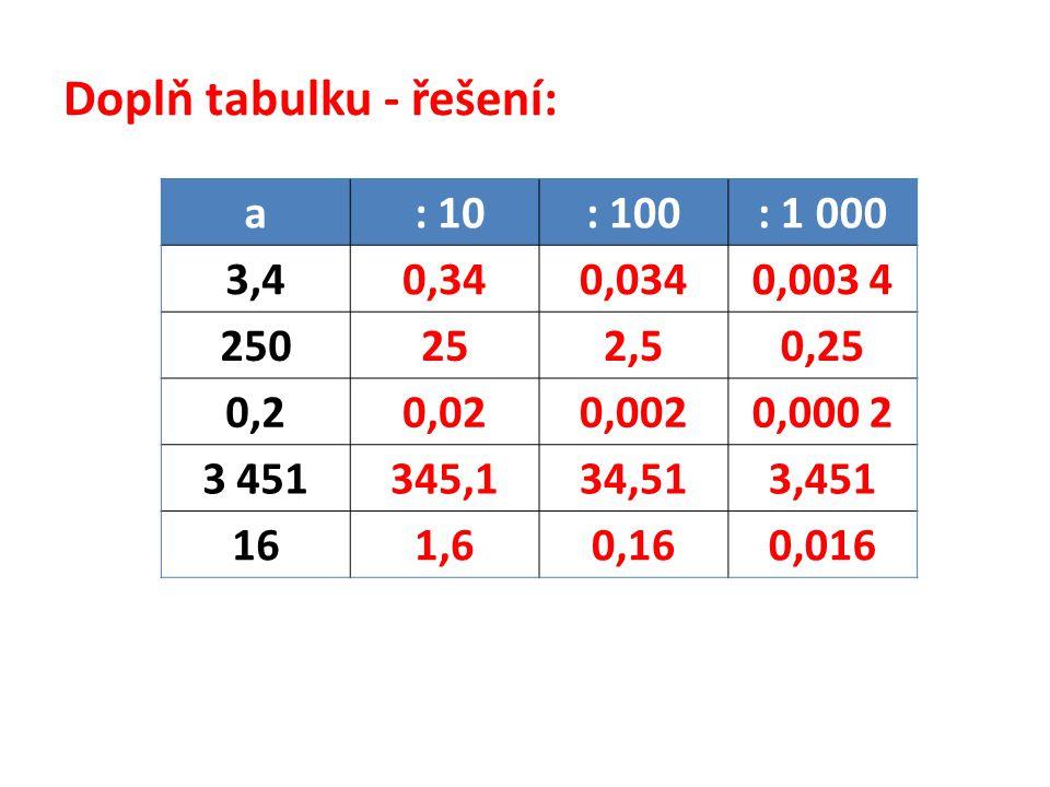 Doplň tabulku - řešení: a : 10: 100: 1 000 3,40,340,0340,003 4 250252,50,25 0,20,020,0020,000 2 3 451345,134,513,451 161,60,160,016