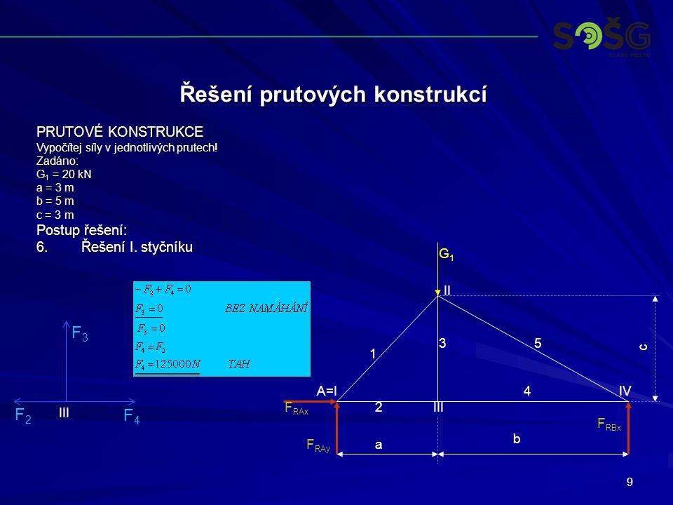 9 Řešení prutových konstrukcí PRUTOVÉ KONSTRUKCE Vypočítej síly v jednotlivých prutech.