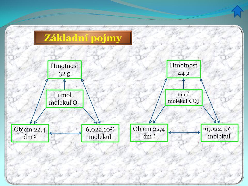 Základní pojmy Hmotnost 32 g 1 mol molekul O 2 6,022.10 23 molekul Objem 22,4 dm 3 Hmotnost 44 g 1 mol molekul CO 2 6,022.10 23 molekul Objem 22,4 dm