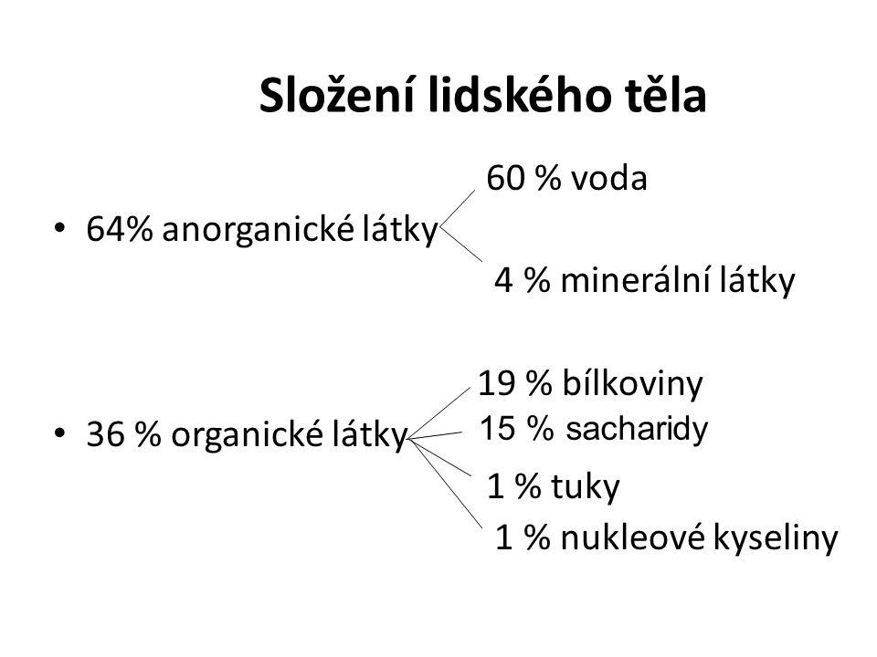 Složení lidského těla 60 % voda 64% anorganické látky 4 % minerální látky 19 % bílkoviny 36 % organické látky 1 % tuky 1 % nukleové kyseliny 15 % sacharidy