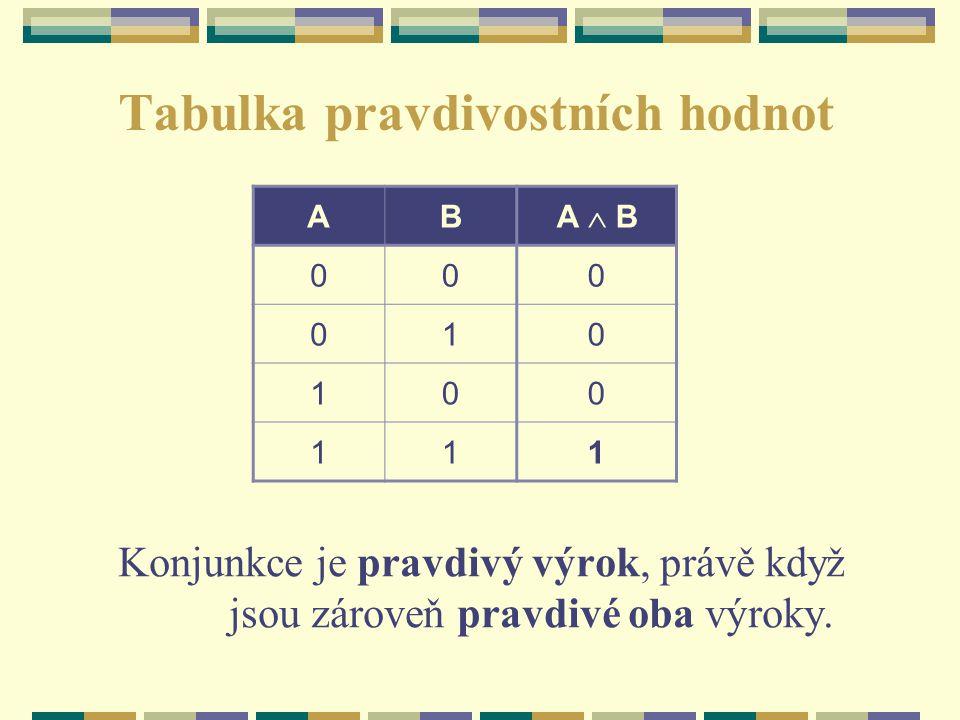 Tabulka pravdivostních hodnot Konjunkce je pravdivý výrok, právě když jsou zároveň pravdivé oba výroky. AB A  B 000 010 100 111