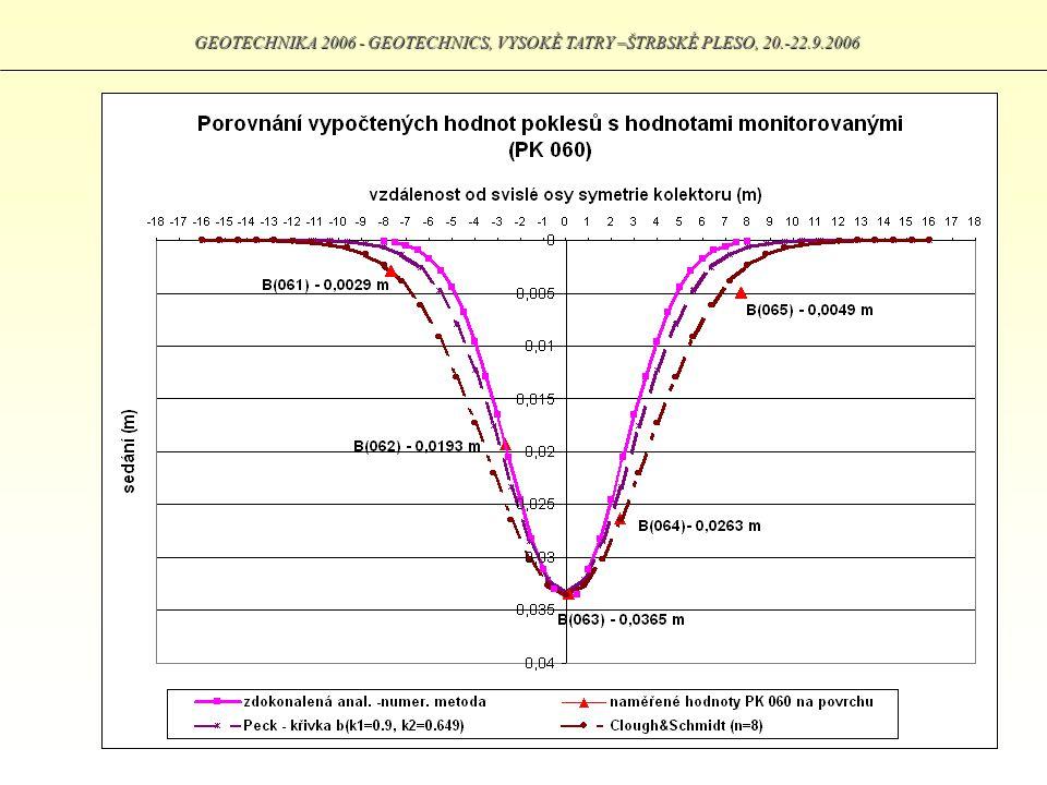 GEOTECHNIKA 2006 - GEOTECHNICS, VYSOKÉ TATRY –ŠTRBSKÉ PLESO, 20.-22.9.2006
