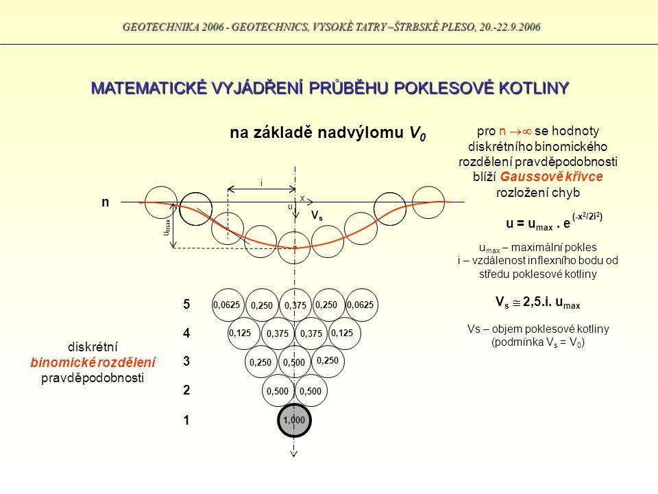 ZÁKLADNÍ PARAMETRY POKLESOVÉ KOTLINY maximální hodnota poklesu poloha inflexního bodu šířka poklesové kotliny maximální naklonění v inflexním bodě maximální poměrné vodorovné přetvoření GEOTECHNIKA 2006 - GEOTECHNICS, VYSOKÉ TATRY –ŠTRBSKÉ PLESO, 20.-22.9.2006
