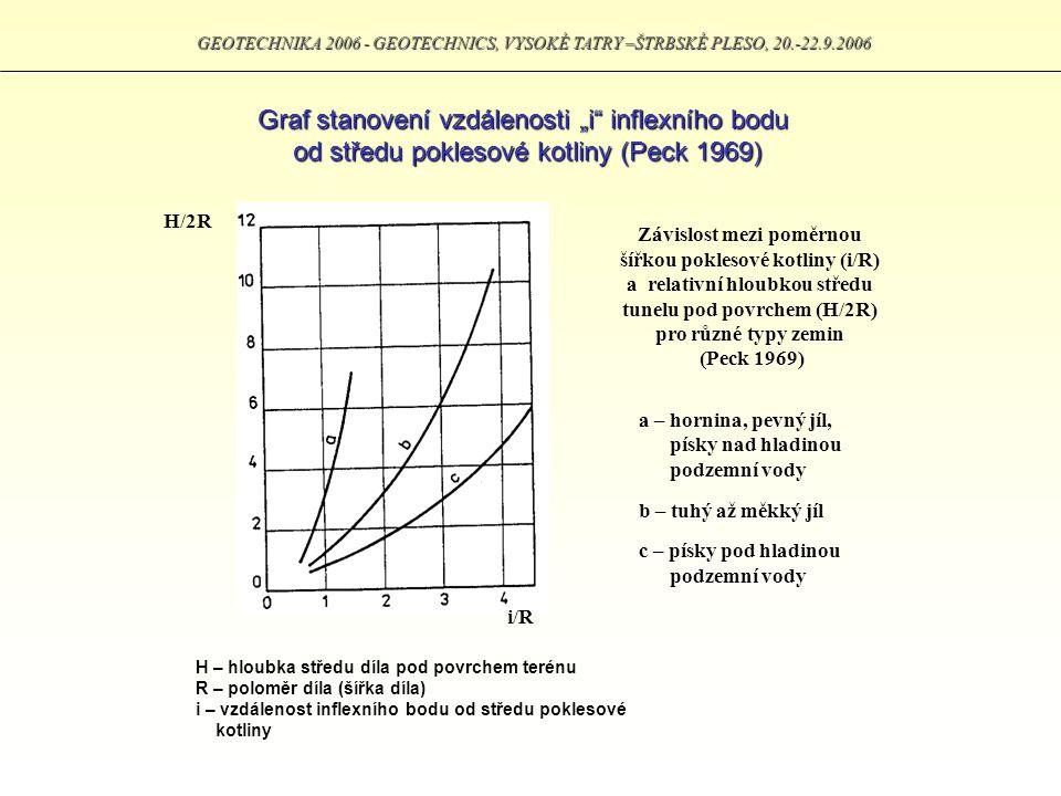 """Graf stanovení vzdálenosti """"i inflexního bodu od středu poklesové kotliny (Peck 1969) H/2R i/R a – hornina, pevný jíl, písky nad hladinou podzemní vody b – tuhý až měkký jíl c – písky pod hladinou podzemní vody Závislost mezi poměrnou šířkou poklesové kotliny (i/R) a relativní hloubkou středu tunelu pod povrchem (H/2R) pro různé typy zemin (Peck 1969) H – hloubka středu díla pod povrchem terénu R – poloměr díla (šířka díla) i – vzdálenost inflexního bodu od středu poklesové kotliny"""