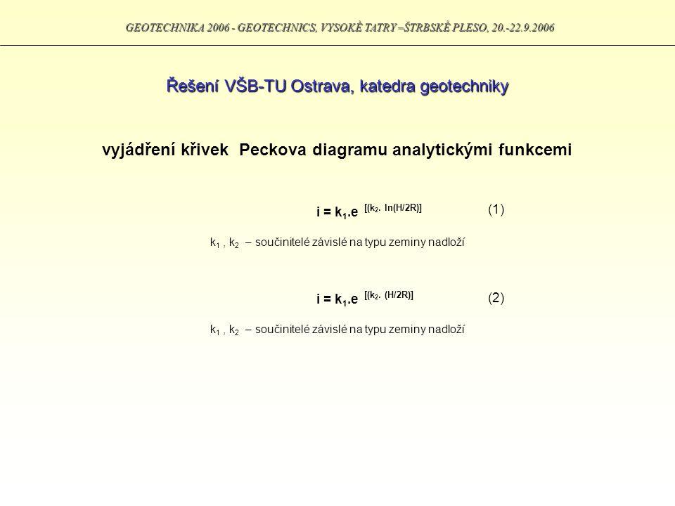 GEOTECHNIKA 2006 - GEOTECHNICS, VYSOKÉ TATRY –ŠTRBSKÉ PLESO, 20.-22.9.2006 Řešení VŠB-TU Ostrava, katedra geotechniky porovnání křivek Peckova diagramu s analytickým vztahem (2)