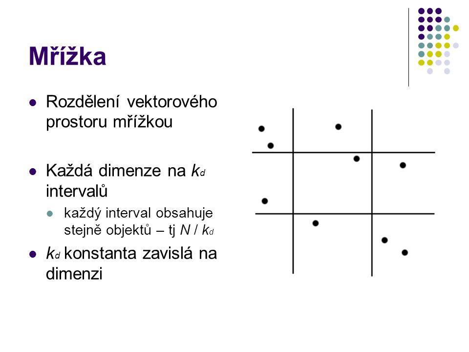 Mřížka Rozdělení vektorového prostoru mřížkou Každá dimenze na k d intervalů každý interval obsahuje stejně objektů – tj N / k d k d konstanta zavislá na dimenzi