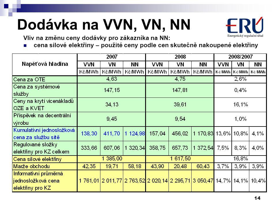 14 Dodávka na VVN, VN, NN Vliv na změnu ceny dodávky pro zákazníka na NN: cena silové elektřiny – použité ceny podle cen skutečně nakoupené elektřiny