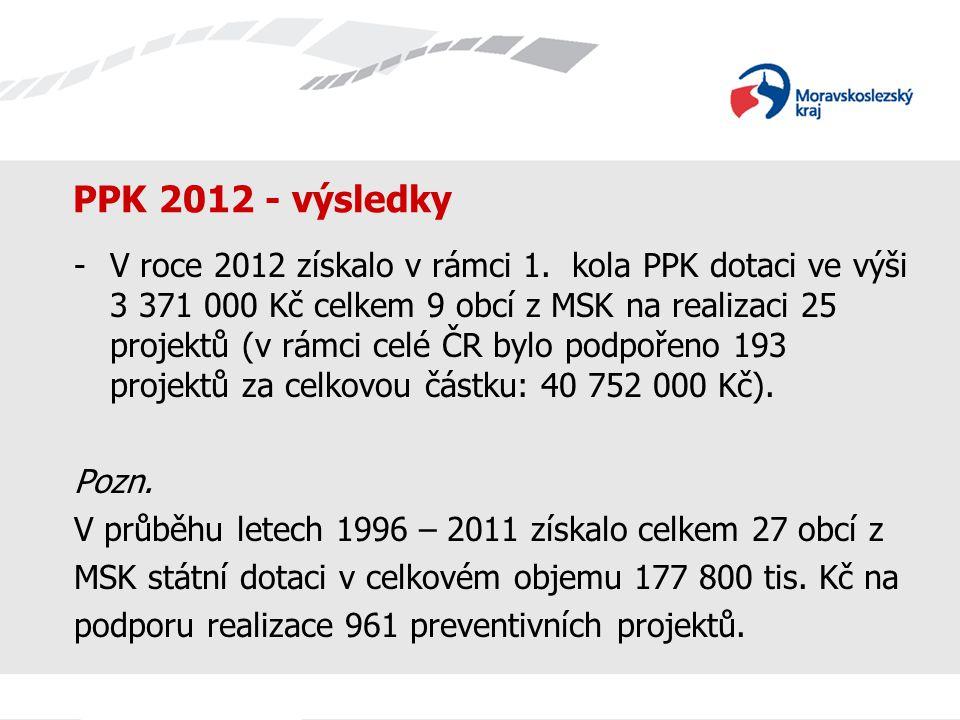 PPK 2012 - výsledky -V roce 2012 získalo v rámci 1. kola PPK dotaci ve výši 3 371 000 Kč celkem 9 obcí z MSK na realizaci 25 projektů (v rámci celé ČR