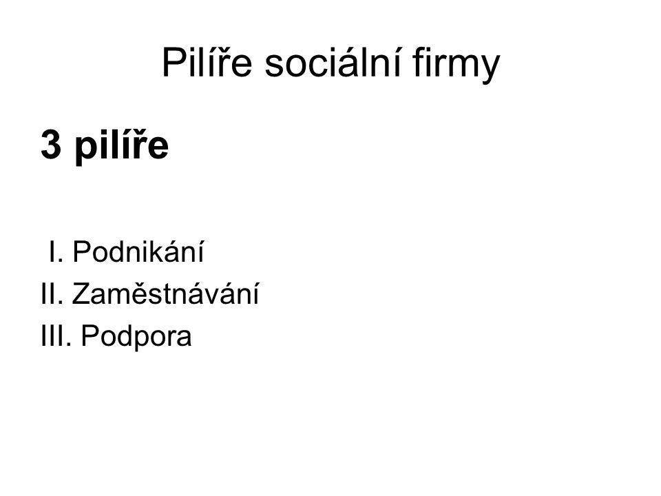 Standardy sociální firmy 1.Poslání sociální firmy.